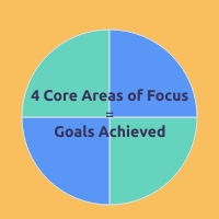 """Pie chart representing 4 core areas of focus from chapter 5 of """"The Iceberg Effect"""" by Dean Holland"""